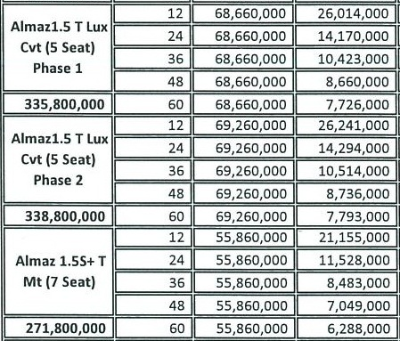 Harga Wuling 2020 Almaz 1 3 Kredit Confero Cortez Pekanbaru Riau Paket Simulasi Tanpa Dp Angsuran Otr Arista 2021 Februari Maret April Promo Lebaran Ramadhan Idul Fitri Akhir Tahun 0823 858 31113 Wuling